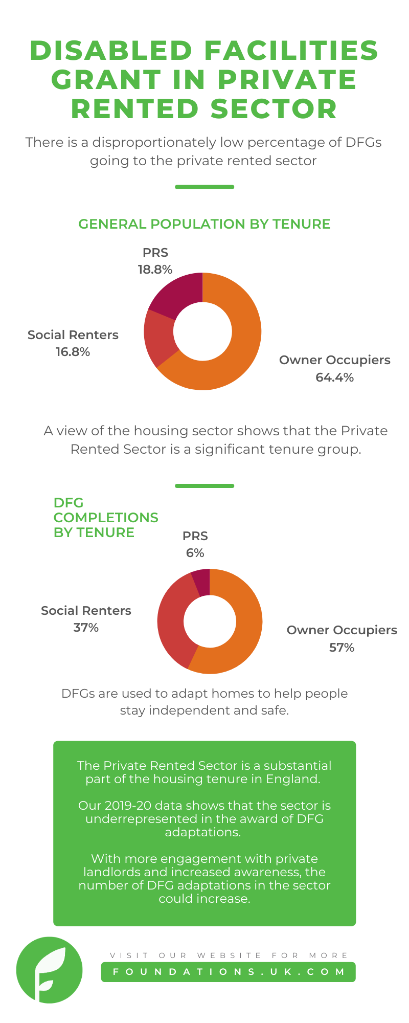 FoundationsHIA disabled facilities grant in the private rented sector statistics