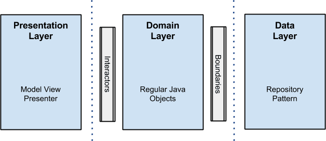 android_clean_architecture_layer