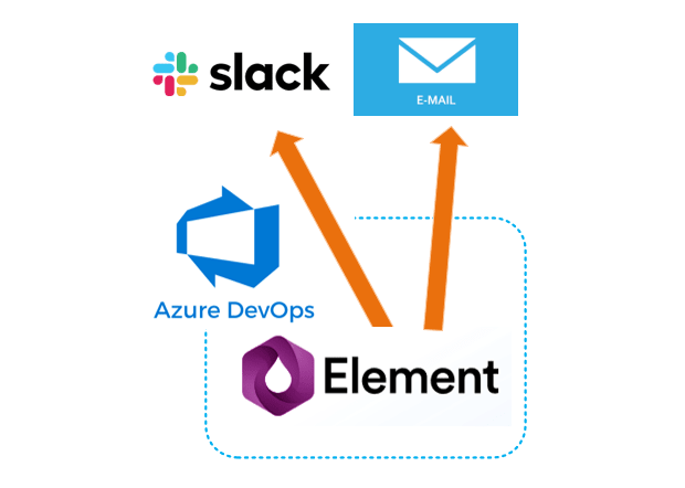 Continuous monitoring using Flood Element and Azure DevOps