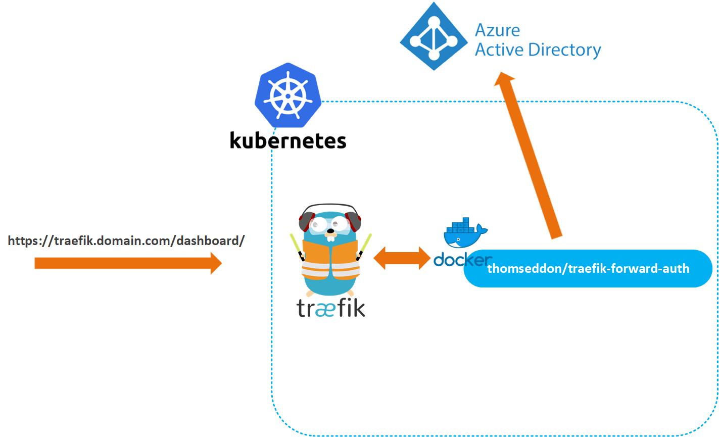 Securing Traefik Dashboard with Azure AD
