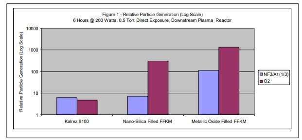 DuPont Kalrez 9100 Particle Generation