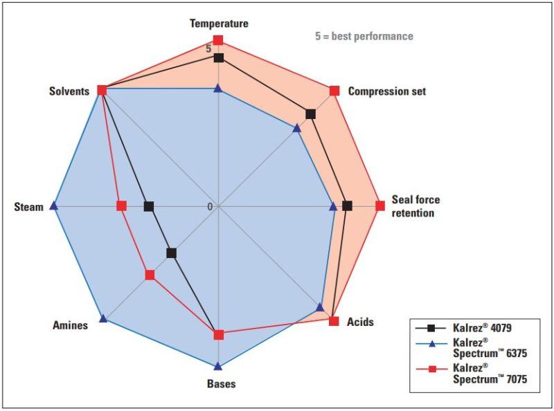 DuPont Kalrez 4079 Performance Characteristics - 3