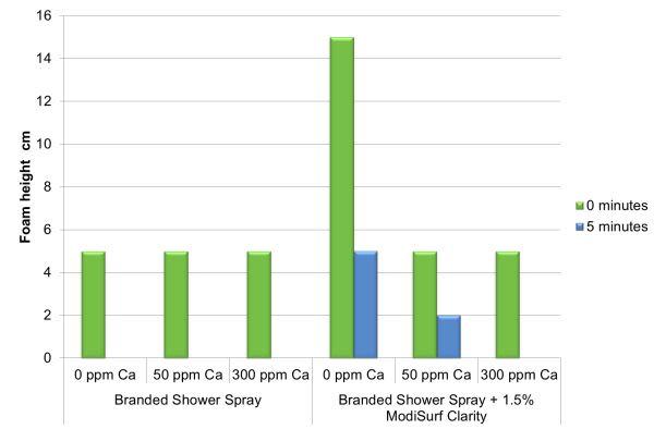 Croda ModiSurf Clarity Performance Characteristics - 8