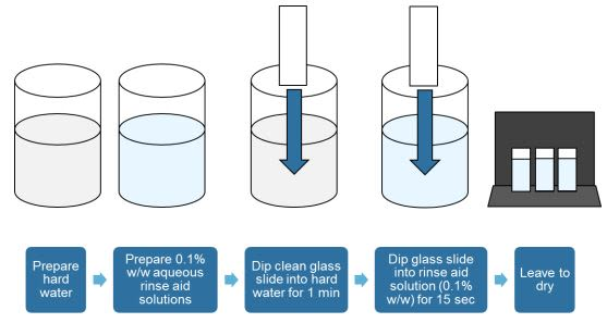 Croda NatraSense LF8 Efficacy Studies - 6