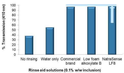 Croda NatraSense LF8 Efficacy Studies - 10