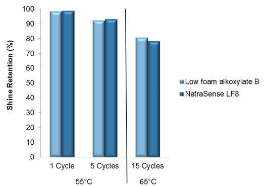 Croda NatraSense LF8 Efficacy Studies - 14