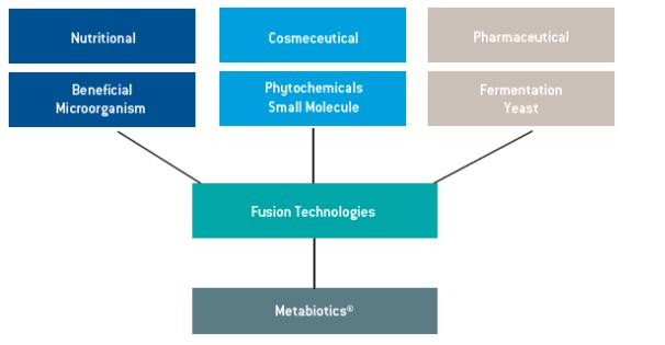 Lonza Metabiotics Resveratrol ECT GEO Background Information