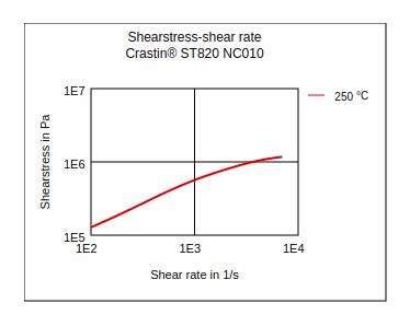 DuPont Crastin ST820 NC010 Shear Stress vs Shear Rate