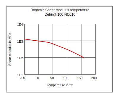 DuPont Delrin 100 NC010 Dynamic Shear Modulus vs Temperature