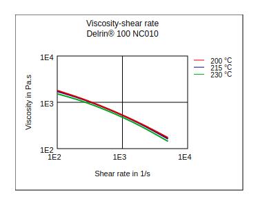 DuPont Delrin 100 NC010 Viscosity vs Shear Rate