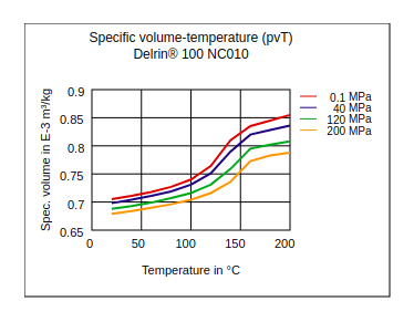 DuPont Delrin 100 NC010 Specific Volume Temperature (pvT)