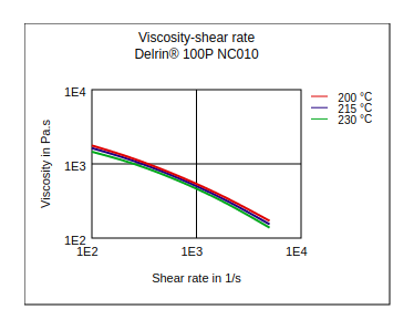 DuPont Delrin 100P NC010 Viscosity vs Shear Rate
