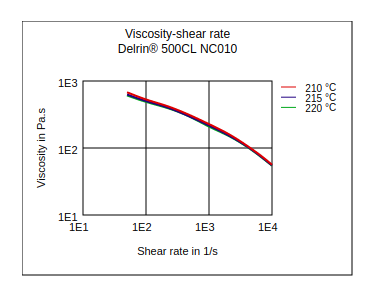 DuPont Delrin 500CL NC010 Viscosity vs Shear Rate