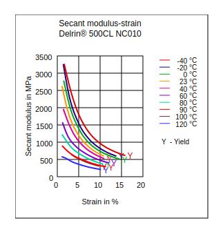 DuPont Delrin 500CL NC010 Secant Modulus vs Strain