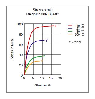 DuPont Delrin 500P BK602 Stress vs Strain