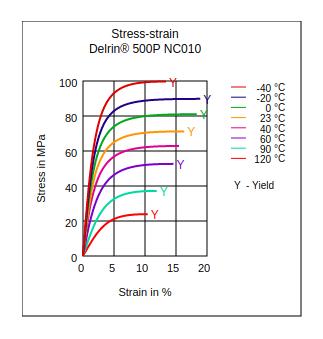 DuPont Delrin 500P NC010 Stress vs Strain