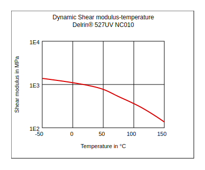 DuPont Delrin 527UV NC010 Dynamic Shear Modulus vs Temperature