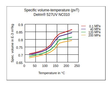 DuPont Delrin 527UV NC010 Specific Volume Temperature (pvT)