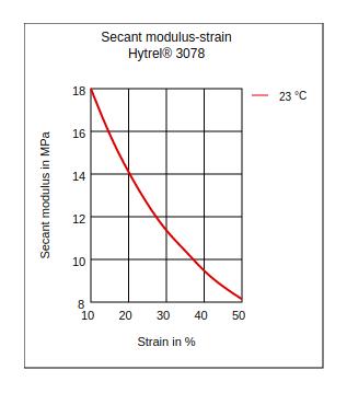DuPont Hytrel 3078 Secant Modulus vs Strain