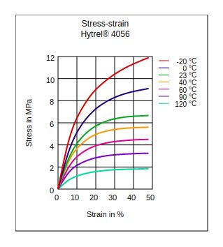 DuPont Hytrel 4056 Stress vs Strain