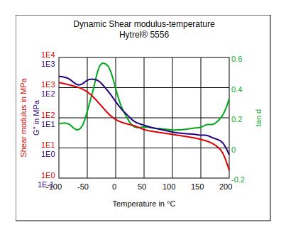 DuPont Hytrel 5556 Dynamic Shear Modulus vs Temperature