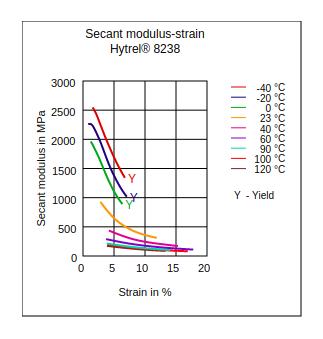 DuPont Hytrel 8238 Secant Modulus vs Strain