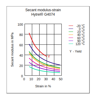 DuPont Hytrel G4074 Secant Modulus vs Strain