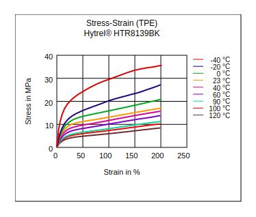 DuPont Hytrel HTR8139BK Stress vs Strain (TPE)