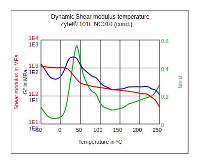 DuPont Zytel 101L NC010 Dynamic Shear Modulus vs Temperature (Cond.)