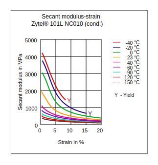 DuPont Zytel 101L NC010 Secant Modulus vs Strain (Cond.)