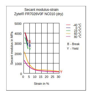 DuPont Zytel FR7026V0F NC010 Secant Modulus vs Strain (Dry)