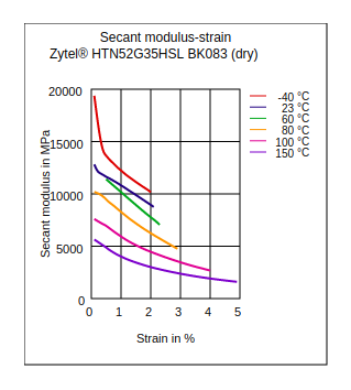 DuPont Zytel HTN52G35HSL BK083 Secant Modulus vs Strain (Dry)