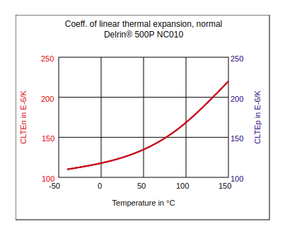 DuPont Delrin 500P NC010 Coefficient of Linear Thermal Expansion