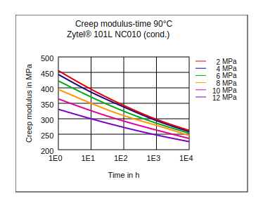DuPont Zytel 101L NC010 Creep Modulus vs Time (90°C, Cond.)