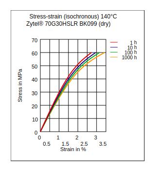 DuPont Zytel 70G30HSLR BK099 Stress vs Strain (Isochronous, 140°C, Dry)
