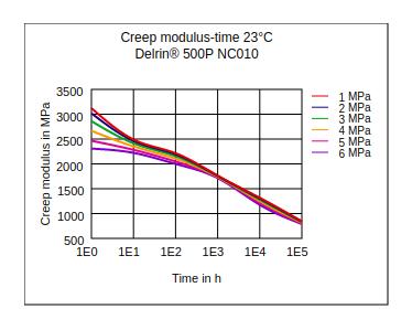 DuPont Delrin 500P NC010 Creep Modulus vs Time (23°C)