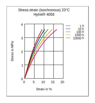 DuPont Hytrel 4056 Stress vs Strain (Isochronous, 23°C)
