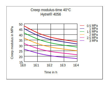 DuPont Hytrel 4056 Creep Modulus vs Time (40°C)