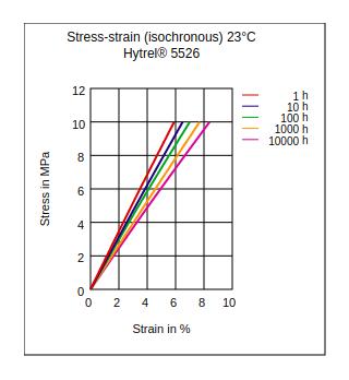 DuPont Hytrel 5526 Stress vs Strain (Isochronous, 23°C)