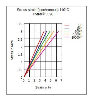 DuPont Hytrel 5526 Stress vs Strain (Isochronous, 110°C.)