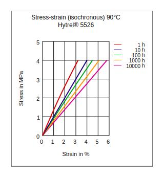 DuPont Hytrel 5526 Stress vs Strain (Isochronous, 90°C)