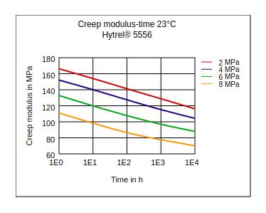 DuPont Hytrel 5556 Creep Modulus vs Time (23Ã'°C)