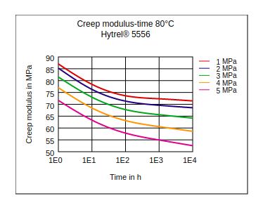 DuPont Hytrel 5556 Creep Modulus vs Time (80Ã'°C)