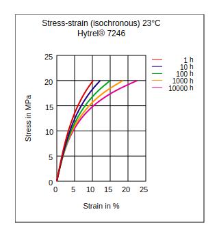 DuPont Hytrel 7246 Stress vs Strain (Isochronous, 23°C)