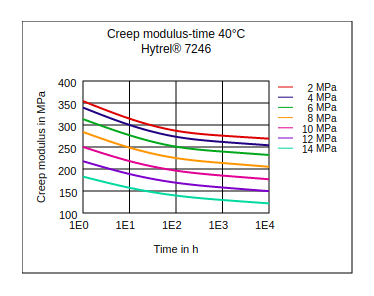 DuPont Hytrel 7246 Creep Modulus vs Time (40°C)