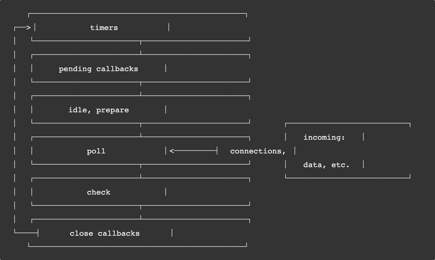 nodejs-event-loop