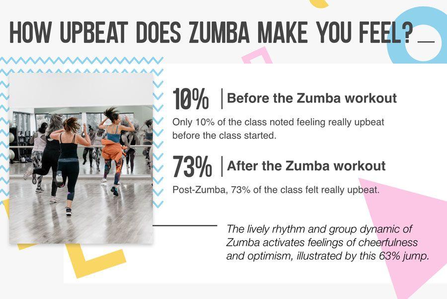 How upbeat do Zumba goers feel