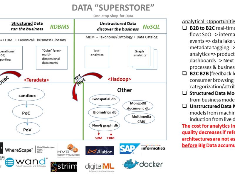 Architecture - Data & Analytics Platform