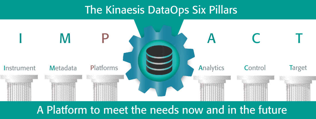 What is the extensible platforms pillar within the DataOps methodology?