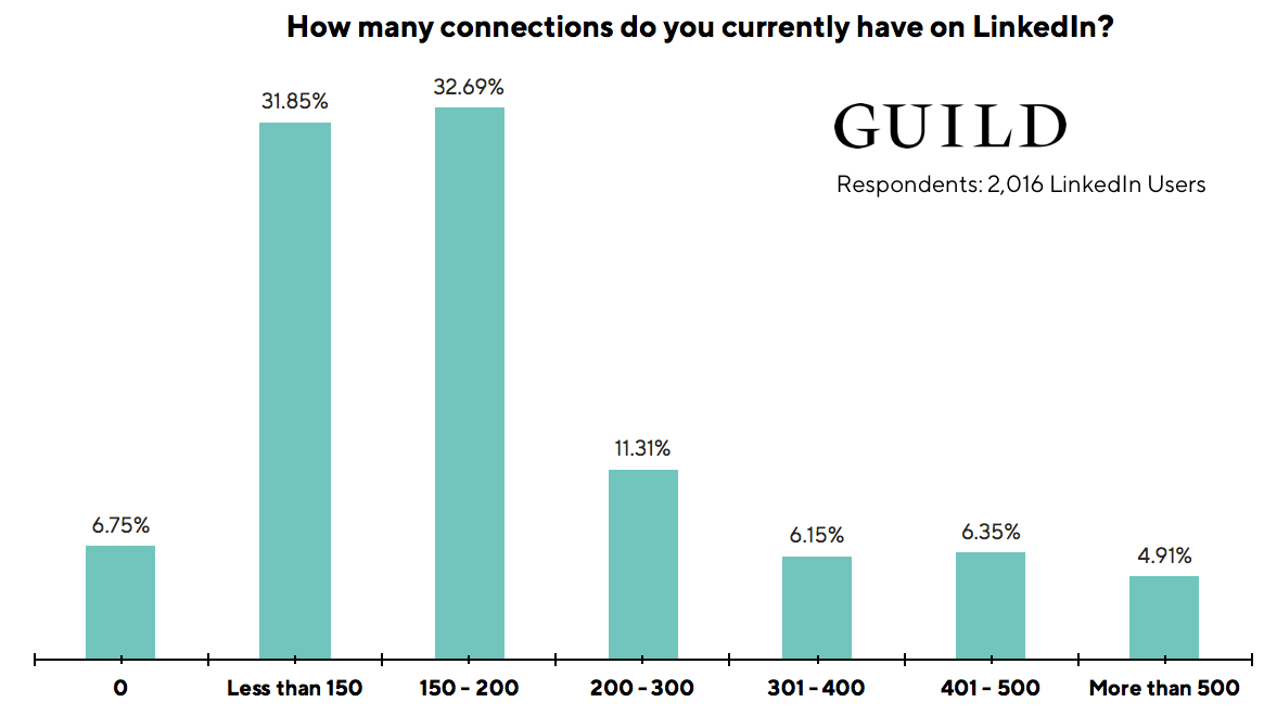LinkedIn statistics: The average number of LinkedIn connections is 231